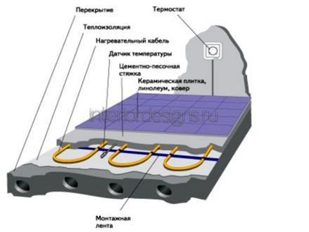 электроподогрев пола